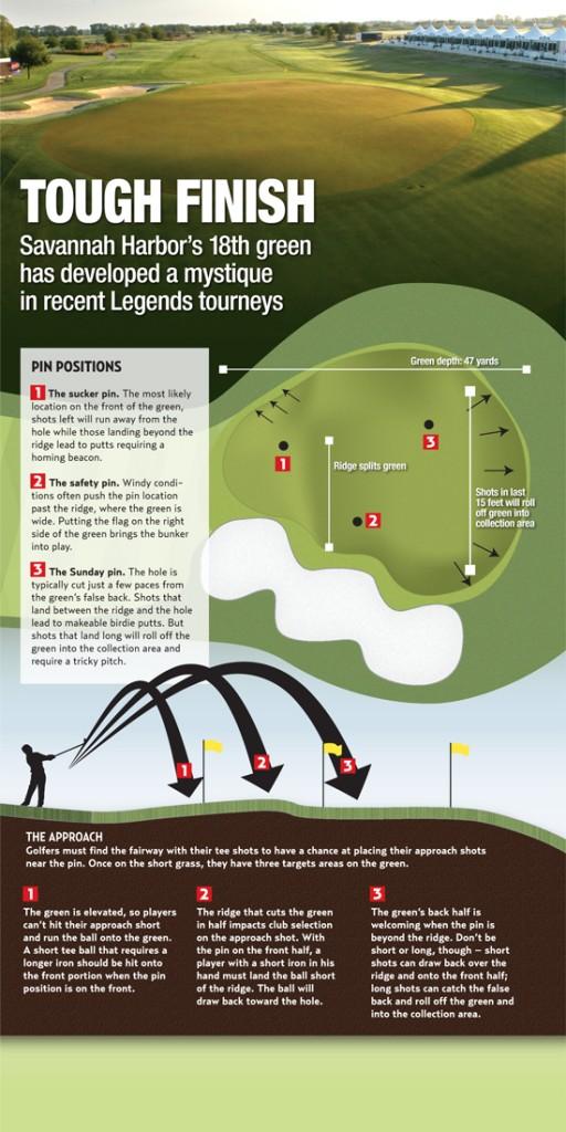 Golf information graphic